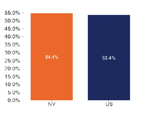 Rental Cost Burden-NY